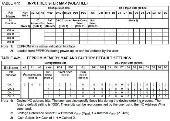 MCP4728 – 12 Bit I2C DAC Driver – AN1