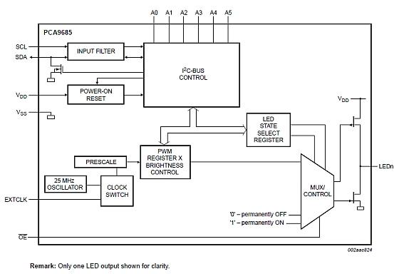 PCF8575 – Remote 16-bit I/O expander for ESP8266 – I2C-bus – P1